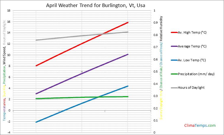 Graph of weather in Burlington, Vt in April