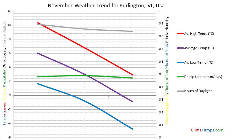 Graph of weather in Burlington, Vt in November