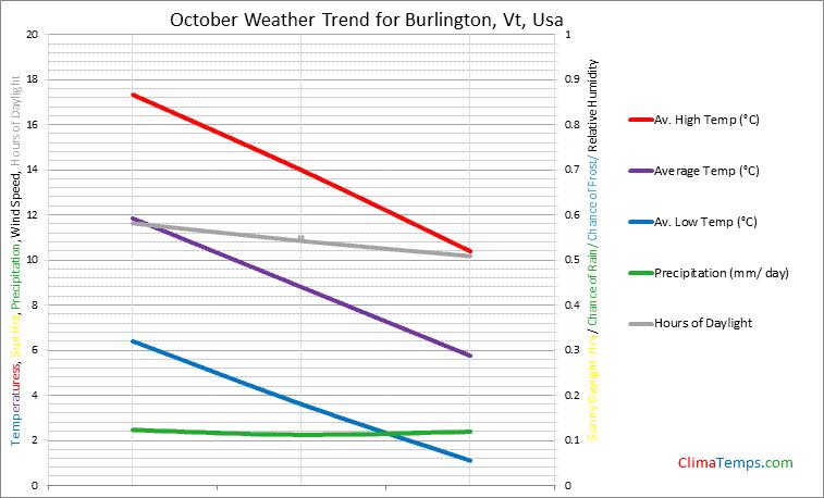 Graph of weather in Burlington, Vt in October