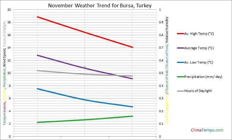 Graph of weather in Bursa in November