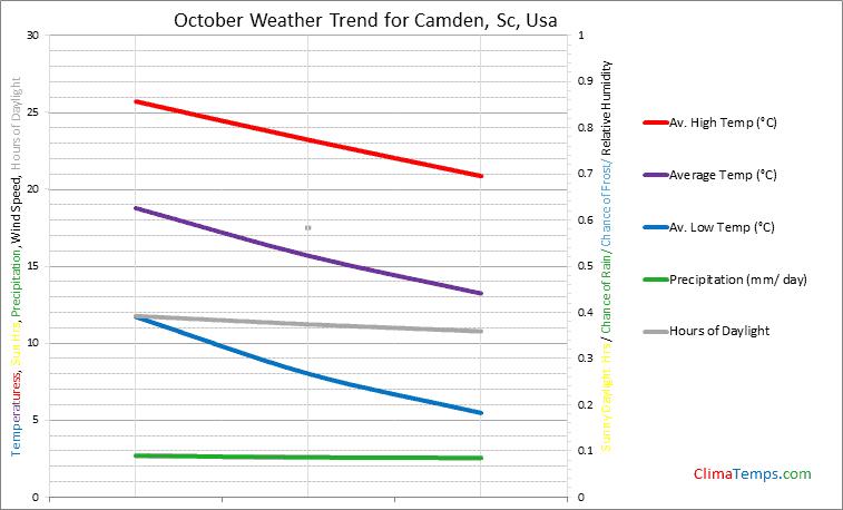 Graph of weather in Camden, Sc in October