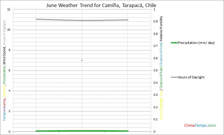 Graph of weather in Camiña, Tarapacá in June