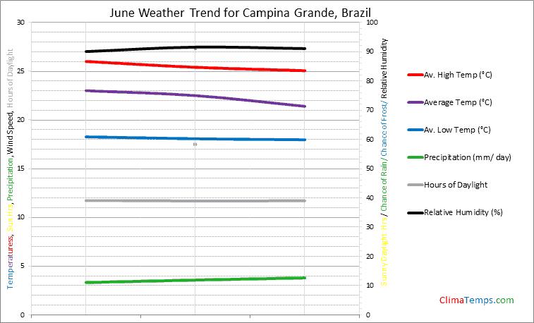 Graph of weather in Campina Grande in June