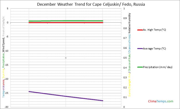 Graph of weather in Cape Celjuskin/ Fedo in December