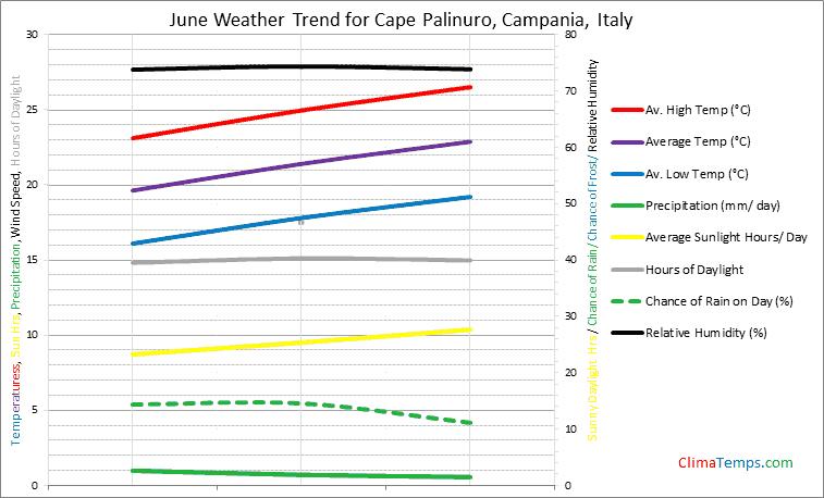 Graph of weather in Cape Palinuro, Campania in June