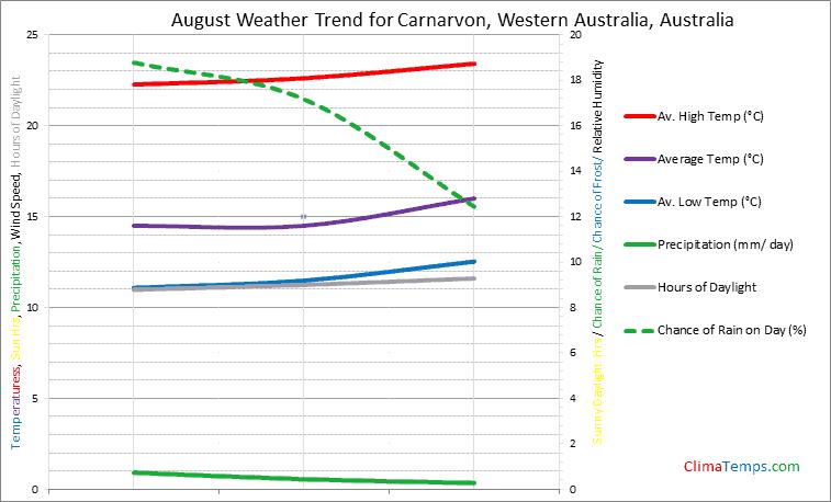 Graph of weather in Carnarvon, Western Australia in August