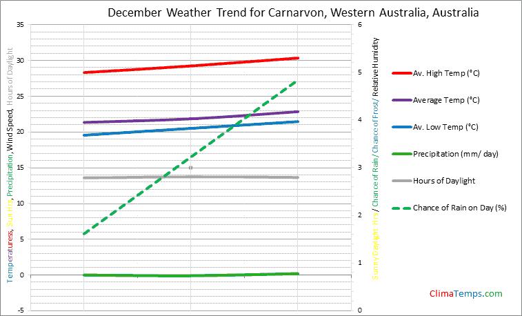 Graph of weather in Carnarvon, Western Australia in December