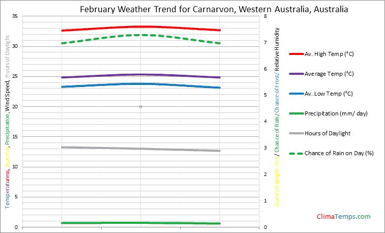 Graph of weather in Carnarvon, Western Australia in February