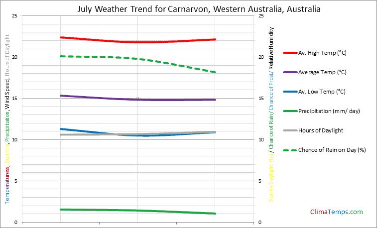 Graph of weather in Carnarvon, Western Australia in July