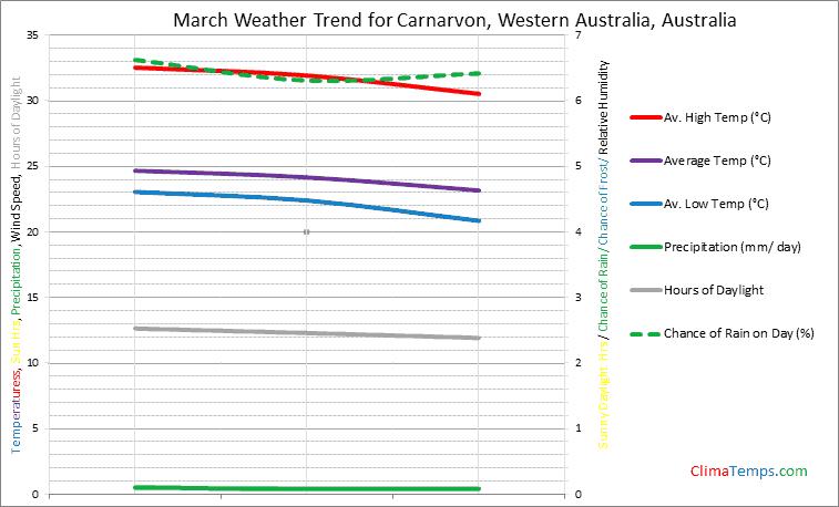 Graph of weather in Carnarvon, Western Australia in March