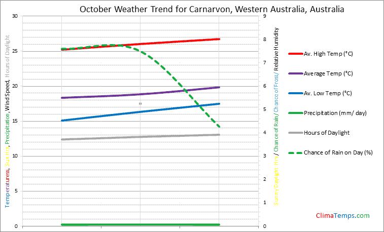 Graph of weather in Carnarvon, Western Australia in October