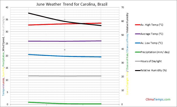 Graph of weather in Carolina in June
