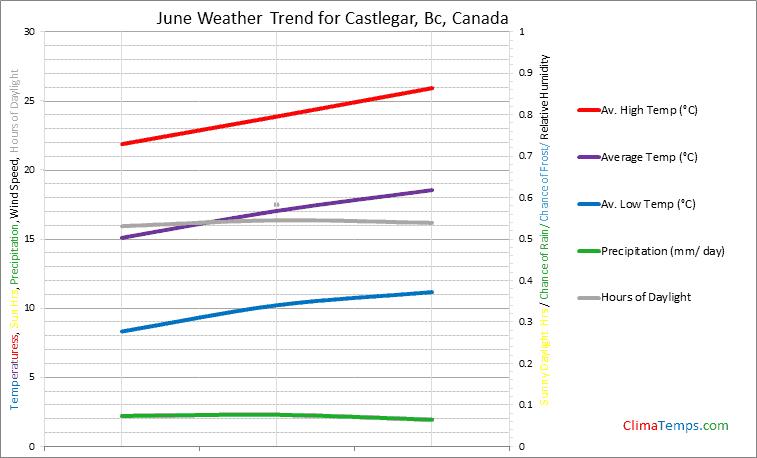 Graph of weather in Castlegar, Bc in June