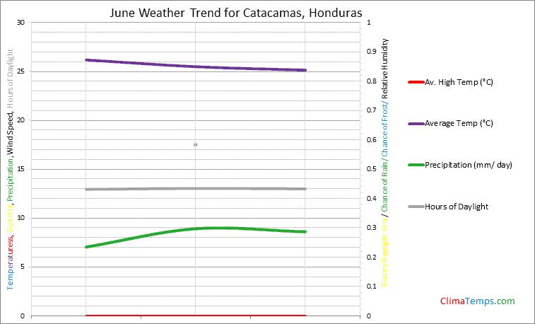 Graph of weather in Catacamas in June