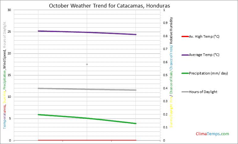 Graph of weather in Catacamas in October
