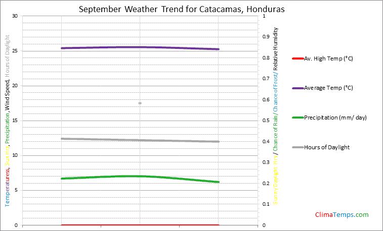 Graph of weather in Catacamas in September
