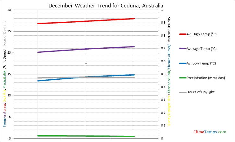 Graph of weather in Ceduna in December