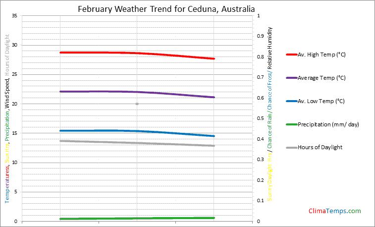 Graph of weather in Ceduna in February