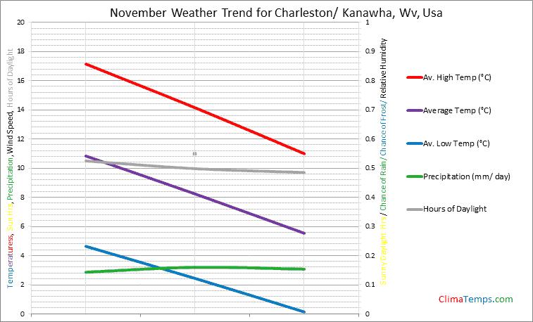 Graph of weather in Charleston/ Kanawha, Wv in November