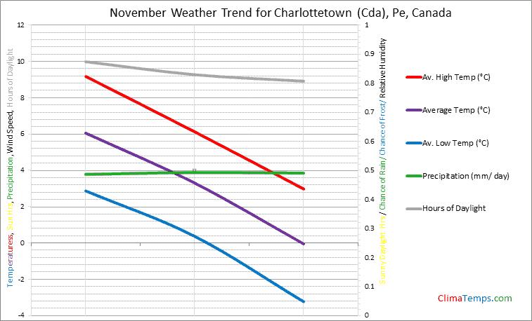 Graph of weather in Charlottetown (Cda), Pe in November