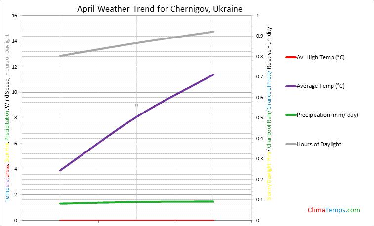 Graph of weather in Chernigov in April