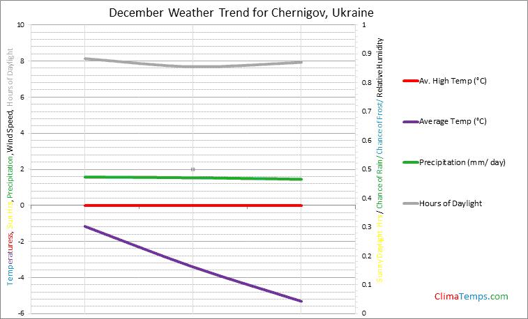 Graph of weather in Chernigov in December