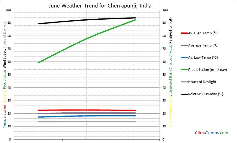 Graph of weather in Cherrapunji in June