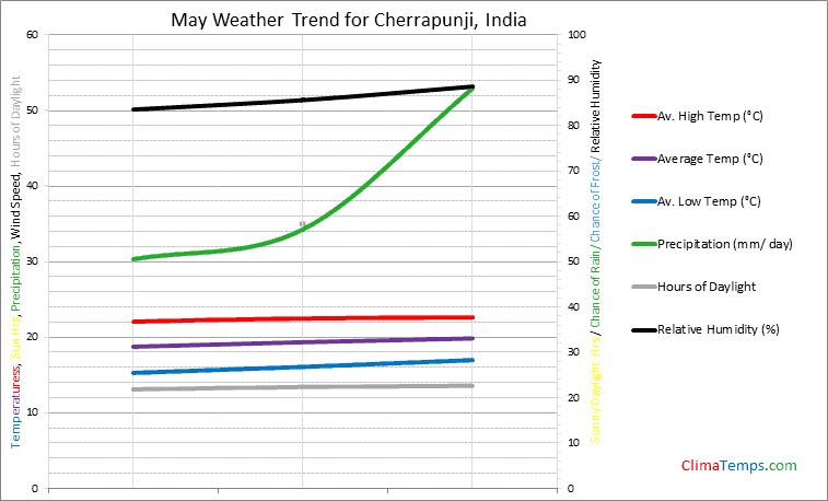 Graph of weather in Cherrapunji in May