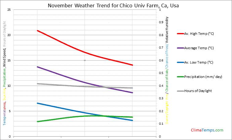 Graph of weather in Chico Univ Farm, Ca in November