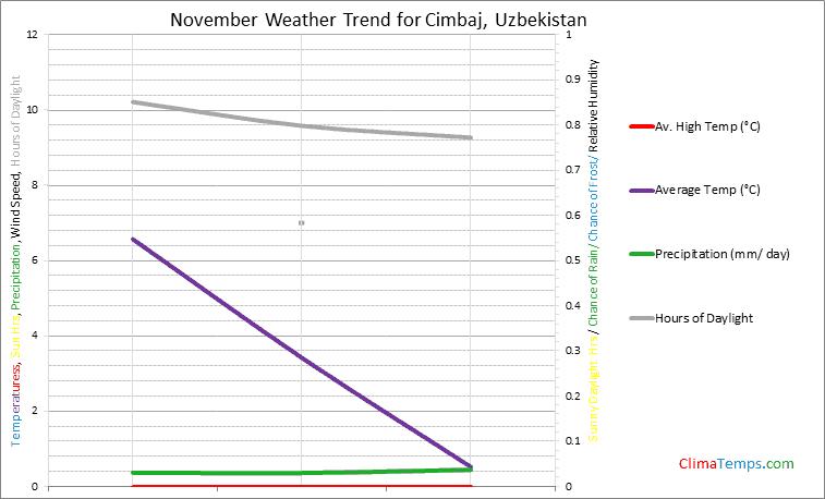 Graph of weather in Cimbaj in November