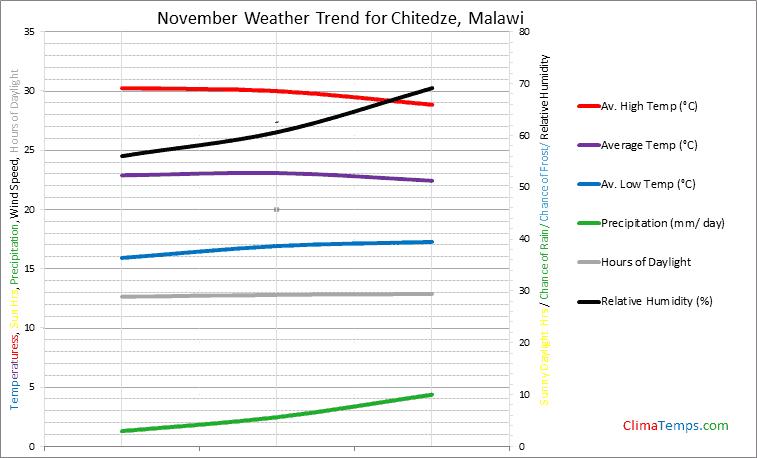Graph of weather in Chitedze in November