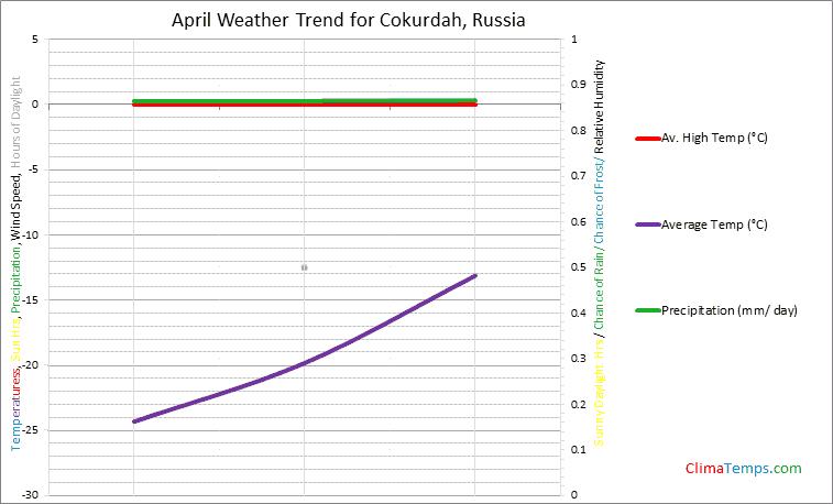 Graph of weather in Cokurdah in April