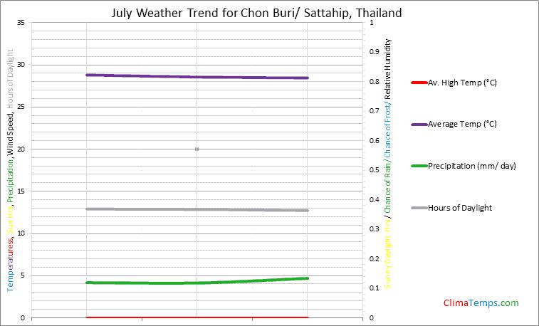 Graph of weather in Chon Buri/ Sattahip in July