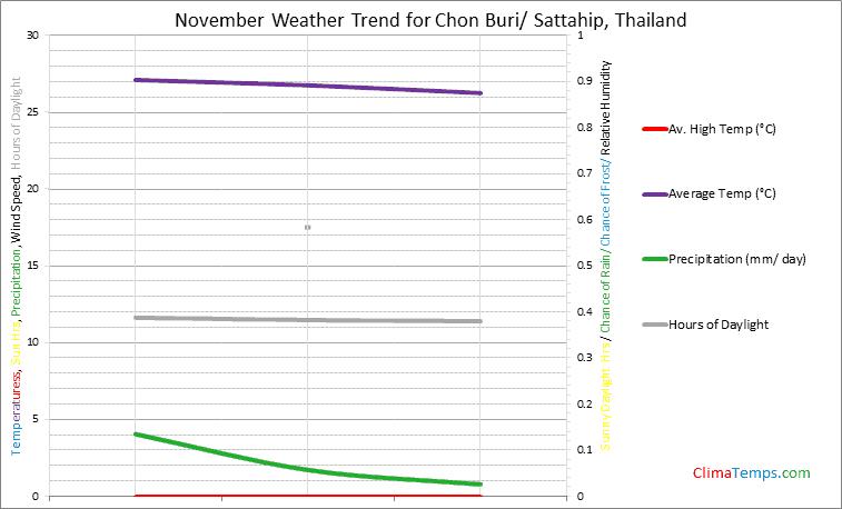 Graph of weather in Chon Buri/ Sattahip in November