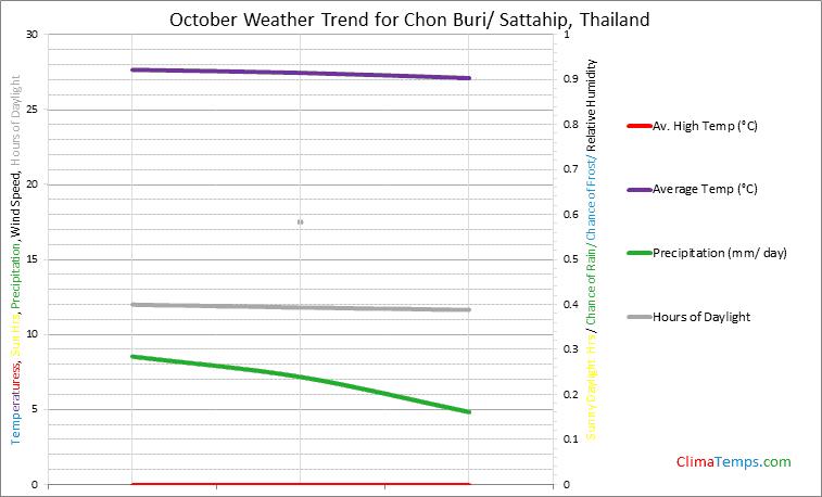 Graph of weather in Chon Buri/ Sattahip in October