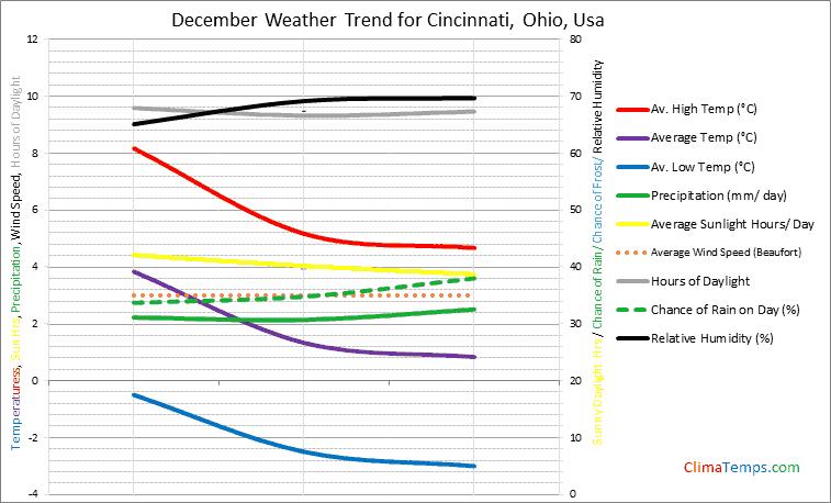 Graph of weather in Cincinnati, Ohio in December
