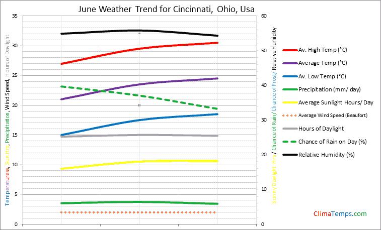 Graph of weather in Cincinnati, Ohio in June