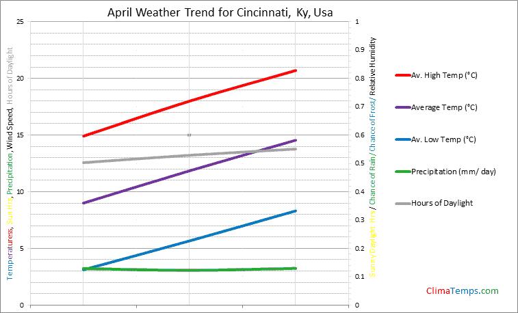 Graph of weather in Cincinnati, Ky in April