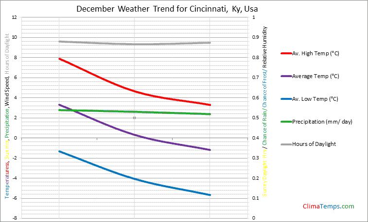 Graph of weather in Cincinnati, Ky in December