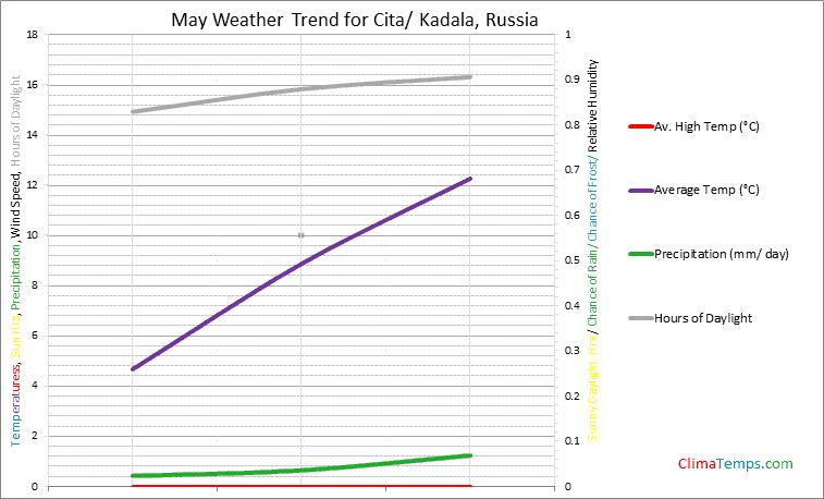 Graph of weather in Cita/ Kadala in May