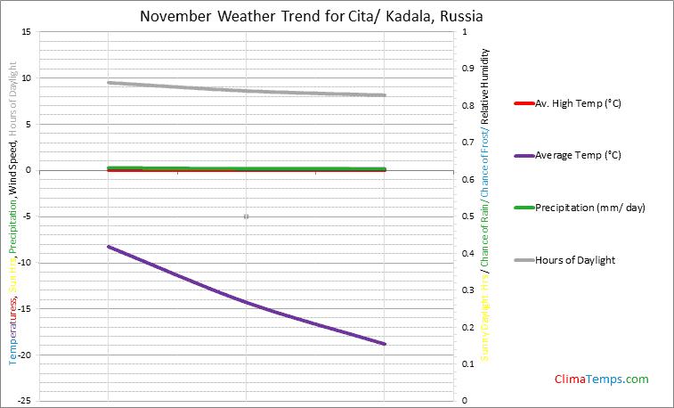 Graph of weather in Cita/ Kadala in November