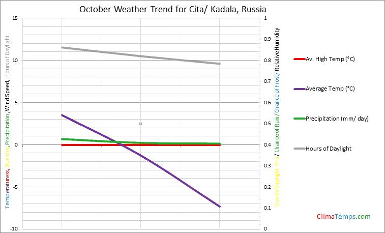 Graph of weather in Cita/ Kadala in October