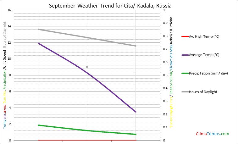 Graph of weather in Cita/ Kadala in September