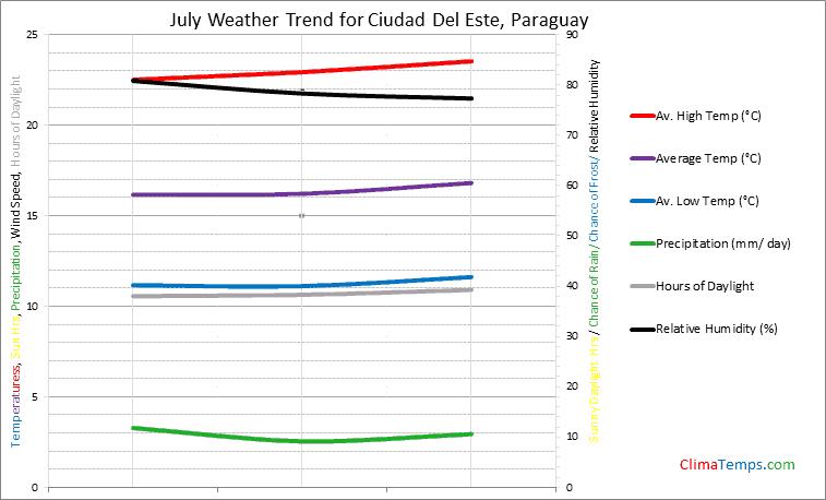 Graph of weather in Ciudad Del Este in July