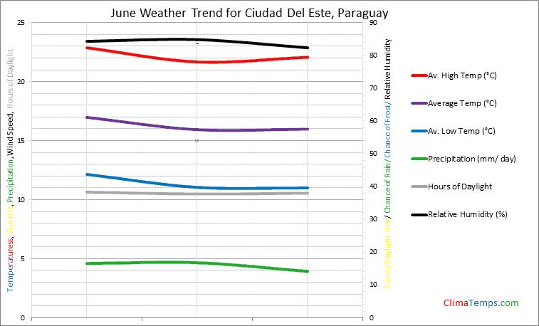 Graph of weather in Ciudad Del Este in June