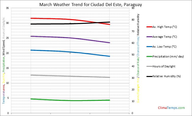 Graph of weather in Ciudad Del Este in March