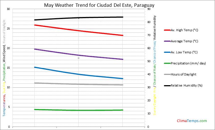 Graph of weather in Ciudad Del Este in May