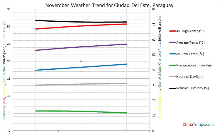 Graph of weather in Ciudad Del Este in November