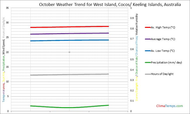 Graph of weather in West Island, Cocos/ Keeling Islands in October