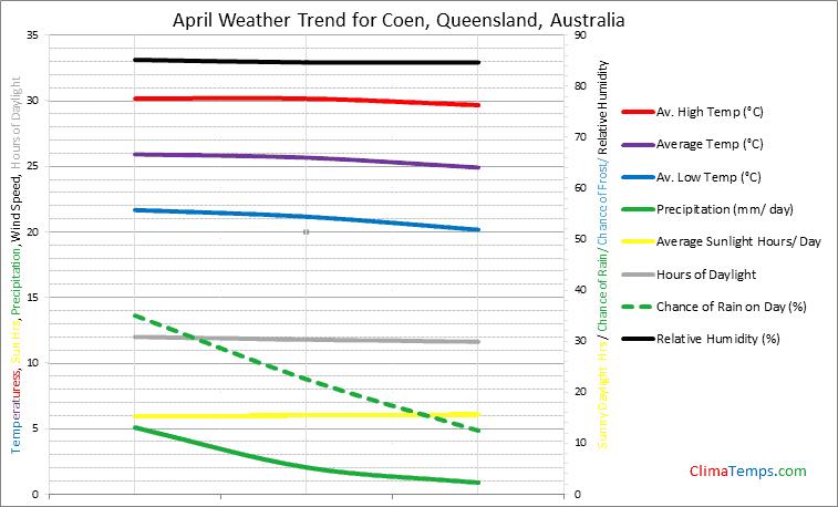 Graph of weather in Coen, Queensland in April